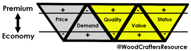 The relationship between price, demand, quality, value and status in a buying decision